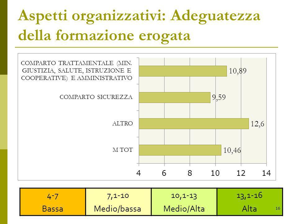 Aspetti organizzativi: Adeguatezza della formazione erogata 4-7 Bassa 7,1-10 Medio/bassa 10,1-13 Medio/Alta 13,1-16 Alta 16