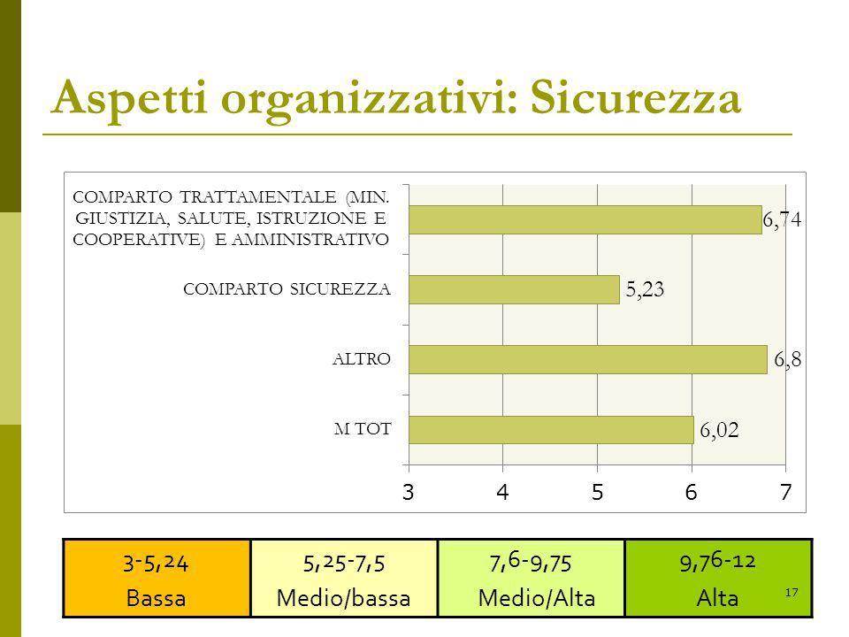 Aspetti organizzativi: Sicurezza 3-5,24 Bassa 5,25-7,5 Medio/bassa 7,6-9,75 Medio/Alta 9,76-12 Alta 17