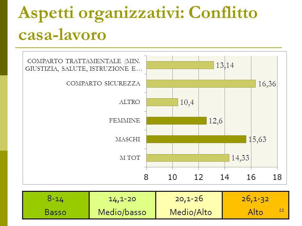 Aspetti organizzativi: Conflitto casa-lavoro 8-14 Basso 14,1-20 Medio/basso 20,1-26 Medio/Alt0 26,1-32 Alt0 22