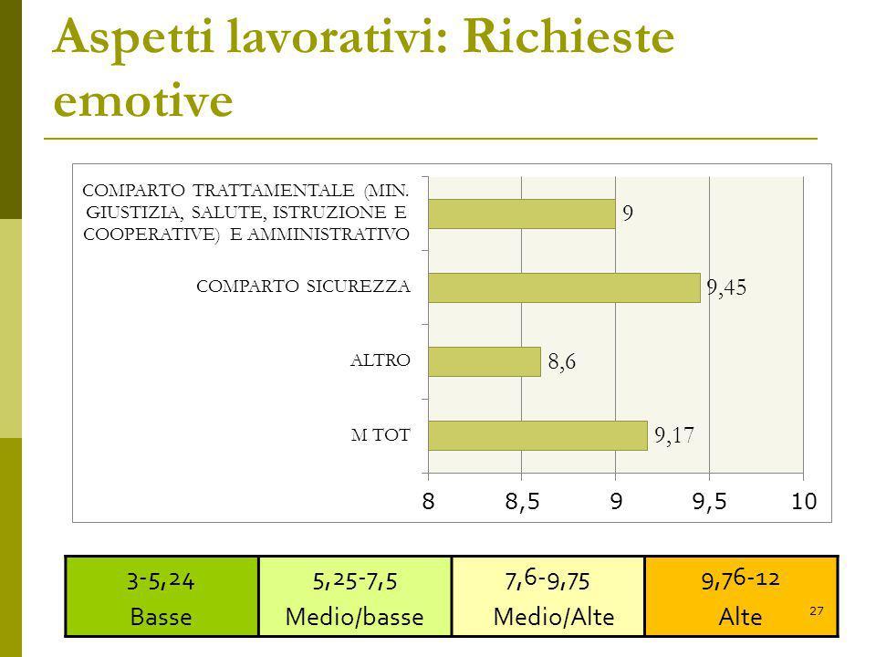 Aspetti lavorativi: Richieste emotive 3-5,24 Basse 5,25-7,5 Medio/basse 7,6-9,75 Medio/Alte 9,76-12 Alte 27