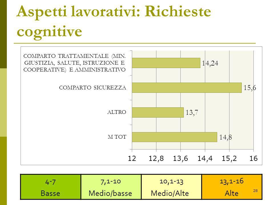 Aspetti lavorativi: Richieste cognitive 4-7 Basse 7,1-10 Medio/basse 10,1-13 Medio/Alte 13,1-16 Alte 28