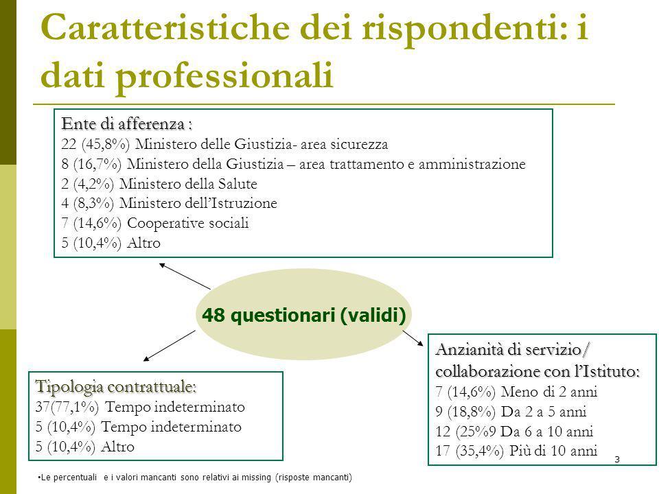 48 questionari (validi) Ente di afferenza : 22 (45,8%) Ministero delle Giustizia- area sicurezza 8 (16,7%) Ministero della Giustizia – area trattamento e amministrazione 2 (4,2%) Ministero della Salute 4 (8,3%) Ministero dell'Istruzione 7 (14,6%) Cooperative sociali 5 (10,4%) Altro Anzianità di servizio/ collaborazione con l'Istituto: 7 (14,6%) Meno di 2 anni 9 (18,8%) Da 2 a 5 anni 12 (25%9 Da 6 a 10 anni 17 (35,4%) Più di 10 anni Le percentuali e i valori mancanti sono relativi ai missing (risposte mancanti) Caratteristiche dei rispondenti: i dati professionali Tipologia contrattuale: 37(77,1%) Tempo indeterminato 5 (10,4%) Tempo indeterminato 5 (10,4%) Altro 3