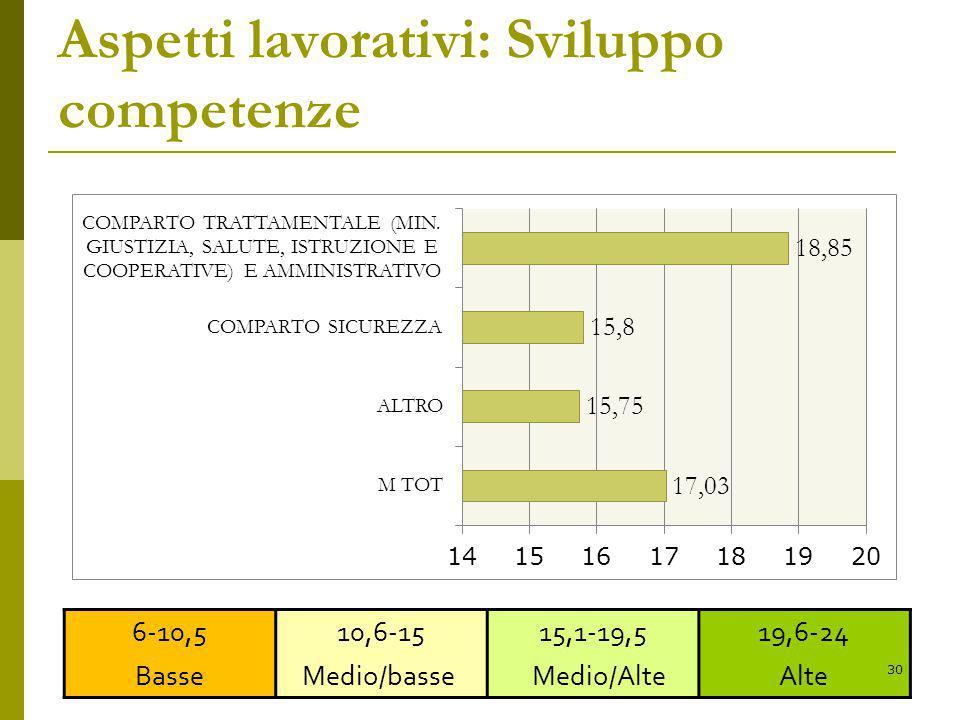 Aspetti lavorativi: Sviluppo competenze 6-10,5 Basse 10,6-15 Medio/basse 15,1-19,5 Medio/Alte 19,6-24 Alte 30