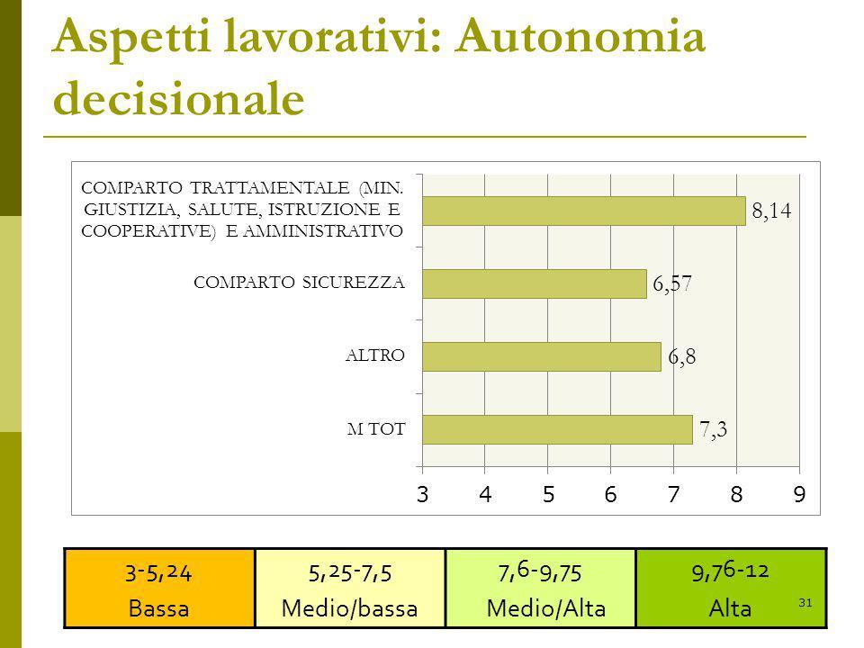 Aspetti lavorativi: Autonomia decisionale 3-5,24 Bassa 5,25-7,5 Medio/bassa 7,6-9,75 Medio/Alta 9,76-12 Alta 31