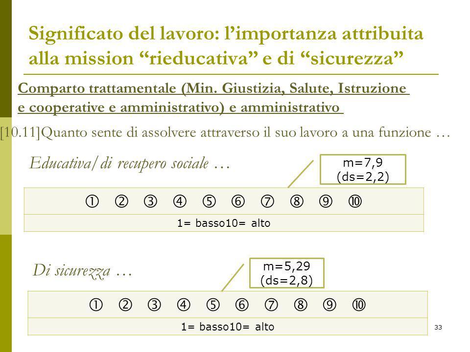 Significato del lavoro: l'importanza attribuita alla mission rieducativa e di sicurezza Comparto trattamentale (Min.
