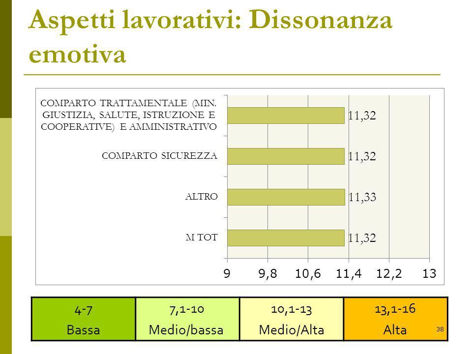 Aspetti lavorativi: Dissonanza emotiva 4-7 Bassa 7,1-10 Medio/bassa 10,1-13 Medio/Alta 13,1-16 Alta 38