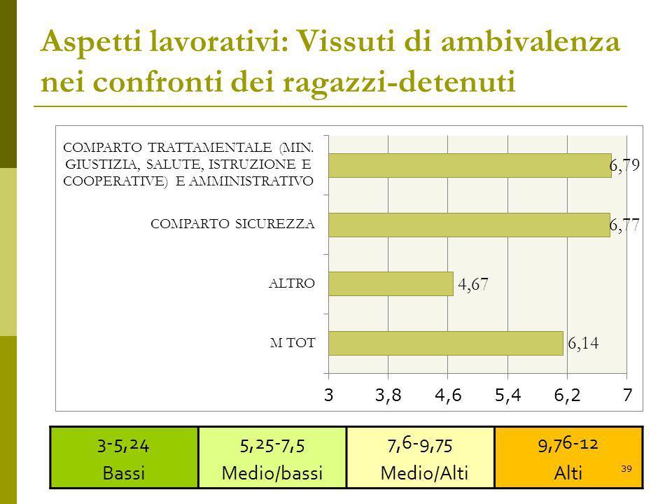 Aspetti lavorativi: Vissuti di ambivalenza nei confronti dei ragazzi-detenuti 3-5,24 Bassi 5,25-7,5 Medio/bassi 7,6-9,75 Medio/Alti 9,76-12 Alti 39