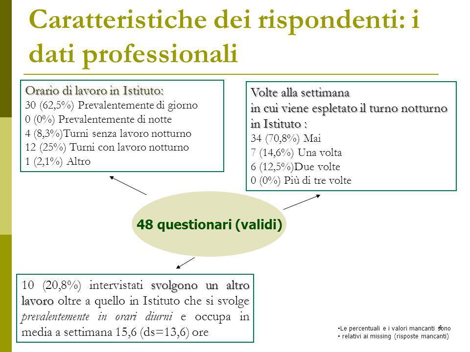 48 questionari (validi) Volte alla settimana in cui viene espletato il turno notturno in Istituto : 34 (70,8%) Mai 7 (14,6%) Una volta 6 (12,5%)Due volte 0 (0%) Più di tre volte Le percentuali e i valori mancanti sono relativi ai missing (risposte mancanti) Caratteristiche dei rispondenti: i dati professionali Orario di lavoro in Istituto: 30 (62,5%) Prevalentemente di giorno 0 (0%) Prevalentemente di notte 4 (8,3%)Turni senza lavoro notturno 12 (25%) Turni con lavoro notturno 1 (2,1%) Altro svolgono un altro lavoro 10 (20,8%) intervistati svolgono un altro lavoro oltre a quello in Istituto che si svolge prevalentemente in orari diurni e occupa in media a settimana 15,6 (ds=13,6) ore 4