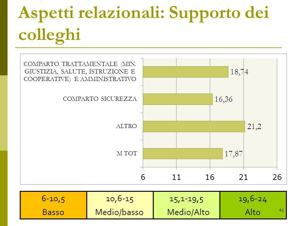 Aspetti relazionali: Supporto dei colleghi 6-10,5 Basso 10,6-15 Medio/basso 15,1-19,5 Medio/Alto 19,6-24 Alto 41