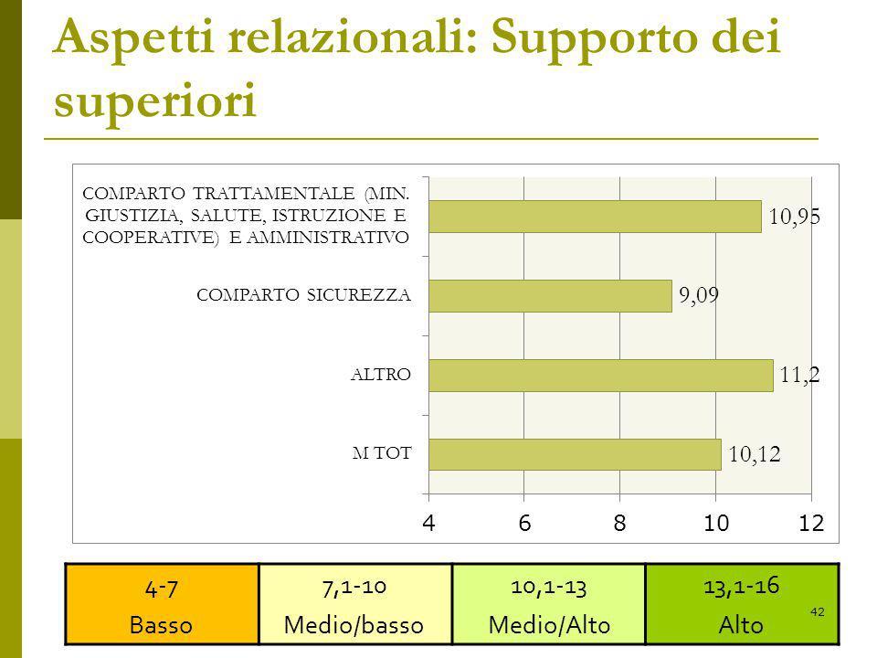 Aspetti relazionali: Supporto dei superiori 4-7 Basso 7,1-10 Medio/basso 10,1-13 Medio/Alt0 13,1-16 Alto 42