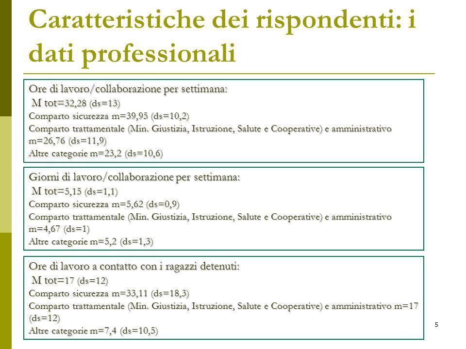 Caratteristiche dei rispondenti: i dati professionali Ore di lavoro/collaborazione per settimana: M tot= 32,28 (ds=13) M tot= 32,28 (ds=13) Comparto sicurezza m=39,95 (ds=10,2) Comparto trattamentale (Min.