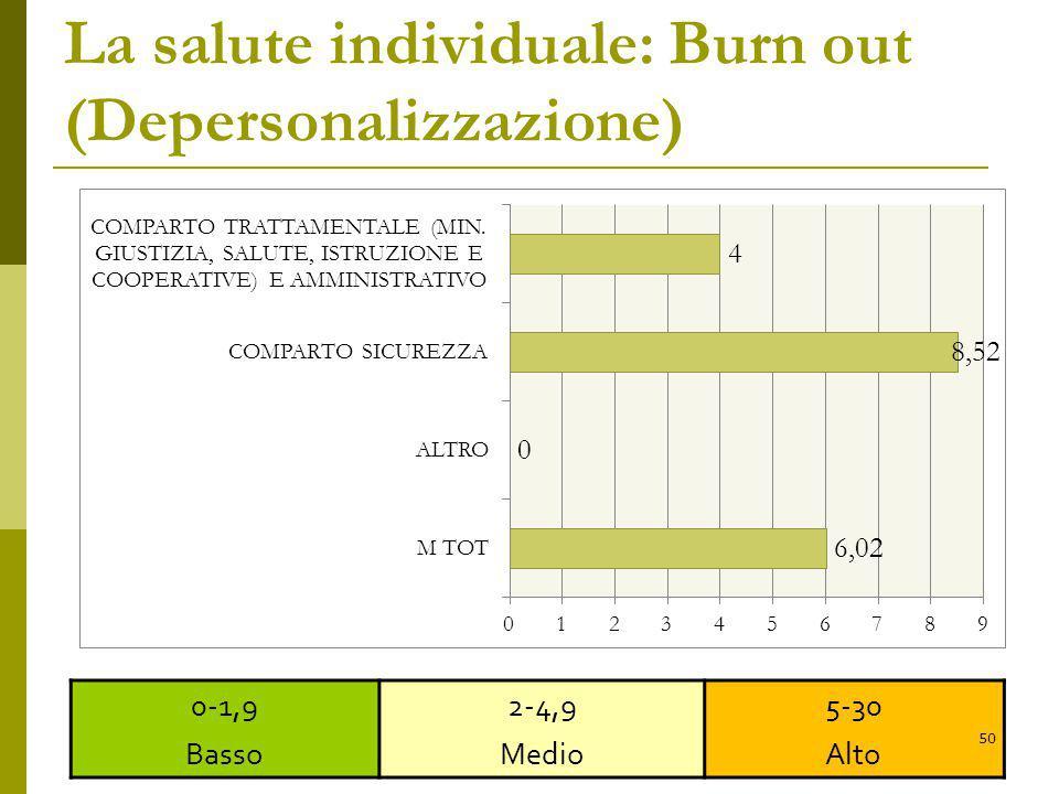 La salute individuale: Burn out (Depersonalizzazione) 0-1,9 Basso 2-4,9 Medio 5-30 Alto 50