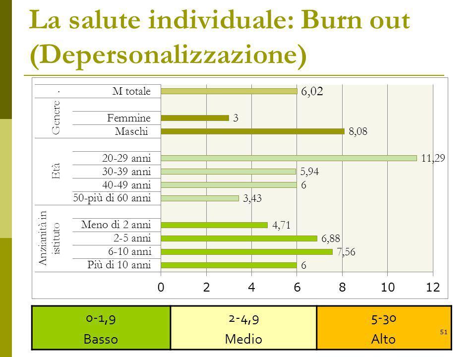La salute individuale: Burn out (Depersonalizzazione) 0-1,9 Basso 2-4,9 Medio 5-30 Alto 51