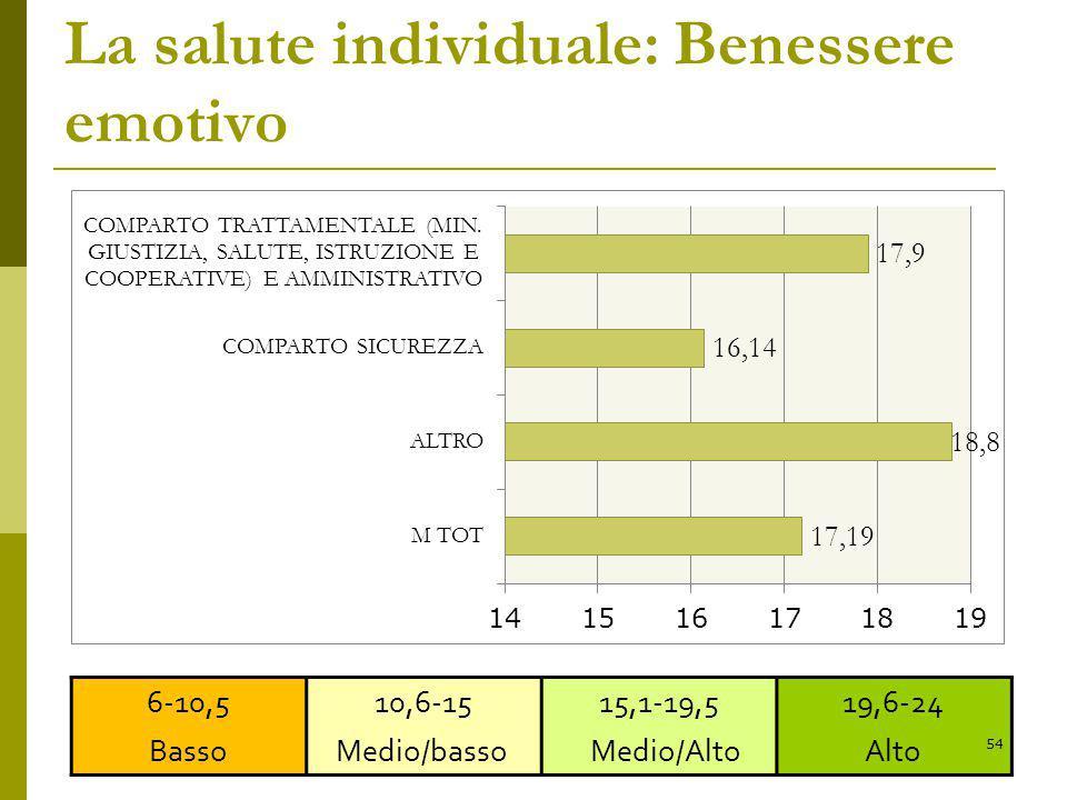 La salute individuale: Benessere emotivo 6-10,5 Basso 10,6-15 Medio/basso 15,1-19,5 Medio/Alto 19,6-24 Alto 54
