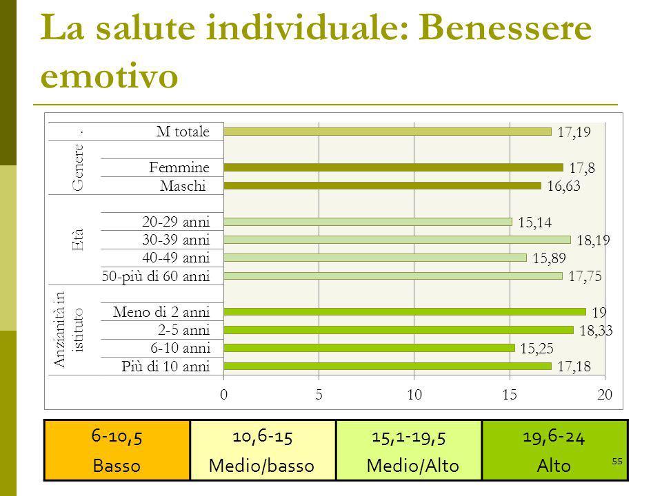 La salute individuale: Benessere emotivo 6-10,5 Basso 10,6-15 Medio/basso 15,1-19,5 Medio/Alto 19,6-24 Alto 55