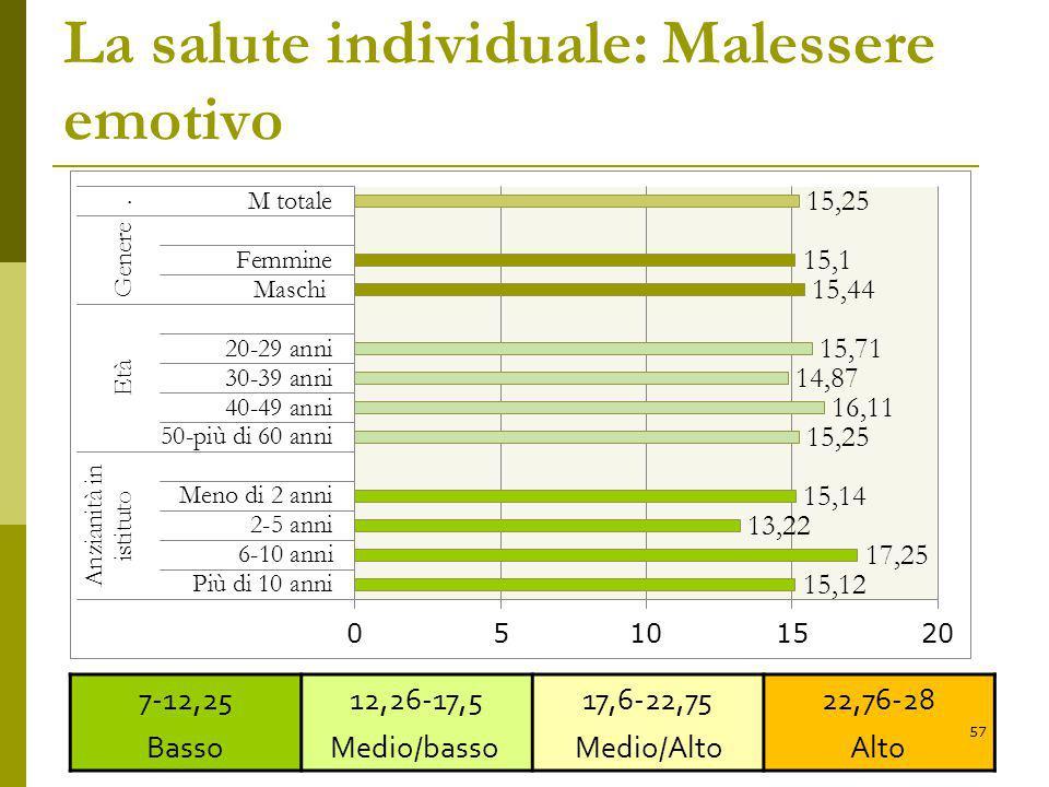 La salute individuale: Malessere emotivo 7-12,25 Basso 12,26-17,5 Medio/basso 17,6-22,75 Medio/Alto 22,76-28 Alto 57