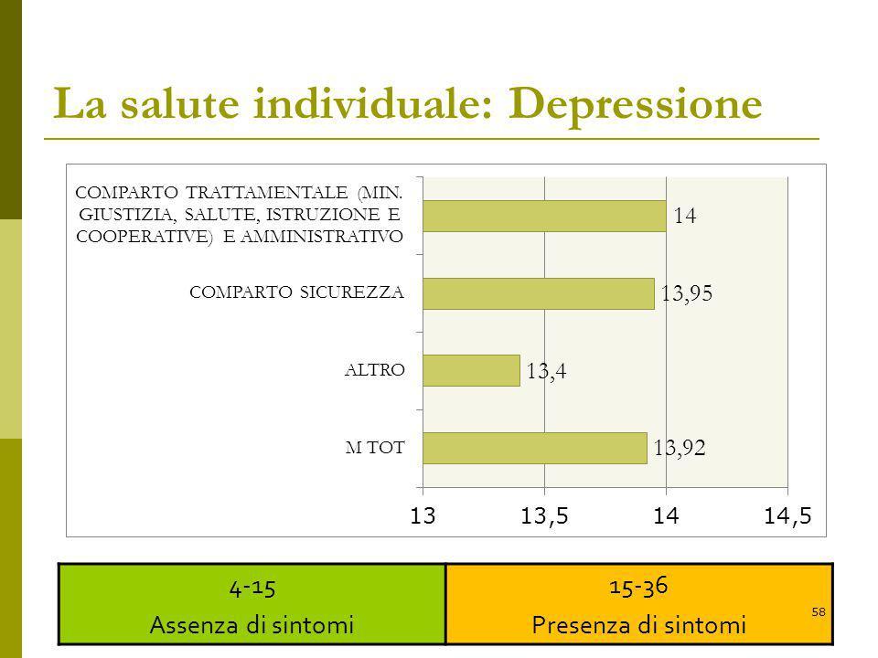 La salute individuale: Depressione 4-15 Assenza di sintomi 15-36 Presenza di sintomi 58