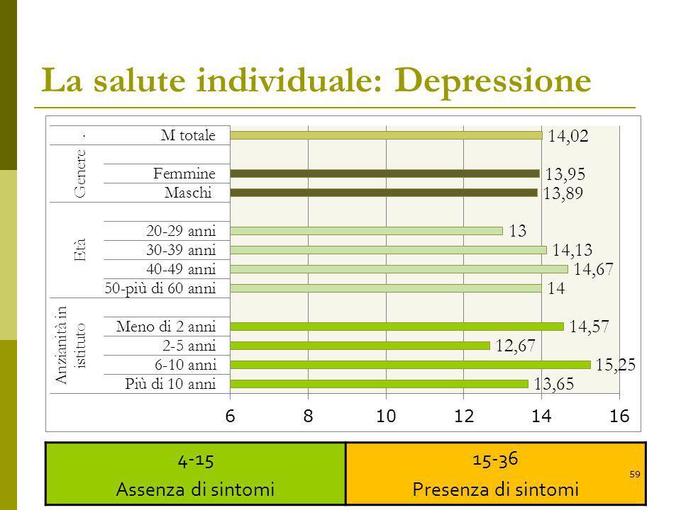 La salute individuale: Depressione 4-15 Assenza di sintomi 15-36 Presenza di sintomi 59