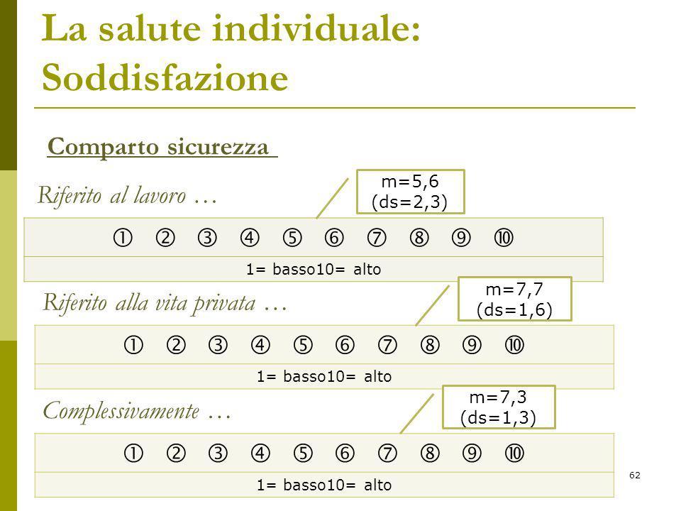 La salute individuale: Soddisfazione           1= basso10= alto Comparto sicurezza Riferito al lavoro … Riferito alla vita privata …           1= basso10= alto m=5,6 (ds=2,3) m=7,7 (ds=1,6) Complessivamente …           1= basso10= alto m=7,3 (ds=1,3) 62