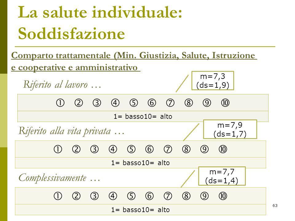 La salute individuale: Soddisfazione           1= basso10= alto Comparto trattamentale (Min.