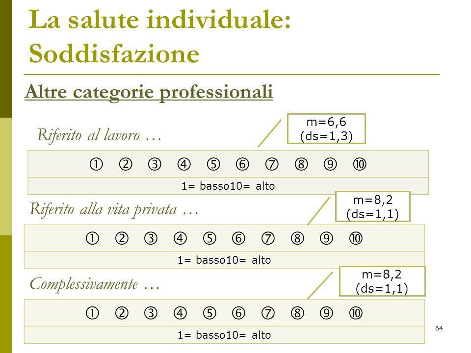 La salute individuale: Soddisfazione           1= basso10= alto Altre categorie professionali Riferito al lavoro … Riferito alla vita privata …           1= basso10= alto m=6,6 (ds=1,3) m=8,2 (ds=1,1) Complessivamente …           1= basso10= alto m=8,2 (ds=1,1) 64