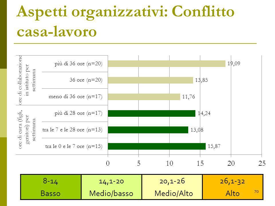 Aspetti organizzativi: Conflitto casa-lavoro 8-14 Basso 14,1-20 Medio/basso 20,1-26 Medio/Alt0 26,1-32 Alt0 70