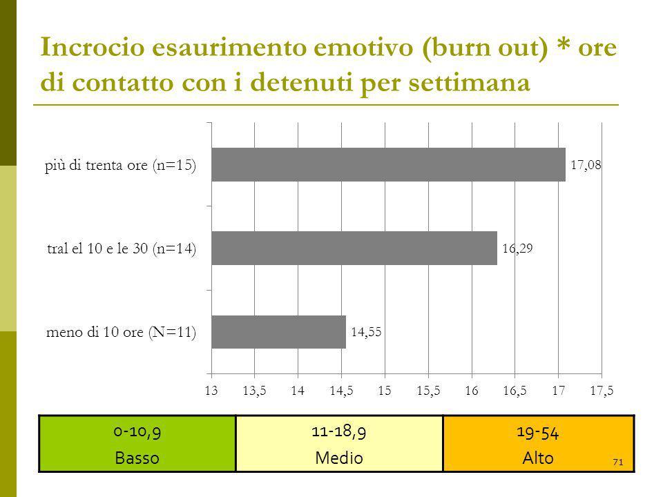 Incrocio esaurimento emotivo (burn out) * ore di contatto con i detenuti per settimana 0-10,9 Basso 11-18,9 Medio 19-54 Alto 71