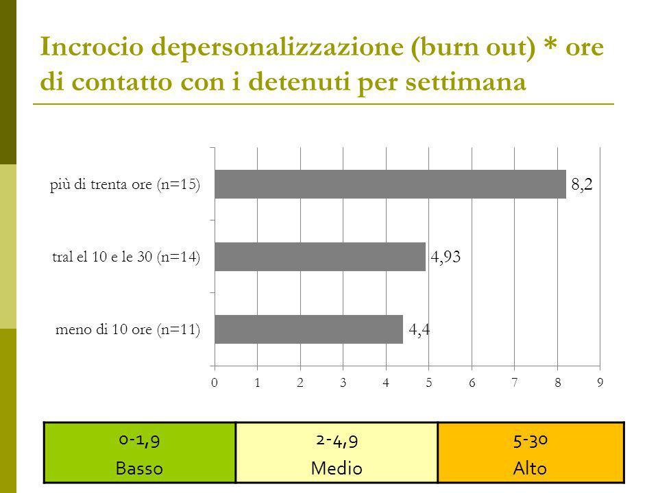 Incrocio depersonalizzazione (burn out) * ore di contatto con i detenuti per settimana 72 0-1,9 Basso 2-4,9 Medio 5-30 Alto