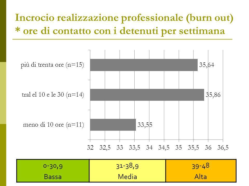 Incrocio realizzazione professionale (burn out) * ore di contatto con i detenuti per settimana 73 0-30,9 Bassa 31-38,9 Media 39-48 Alta