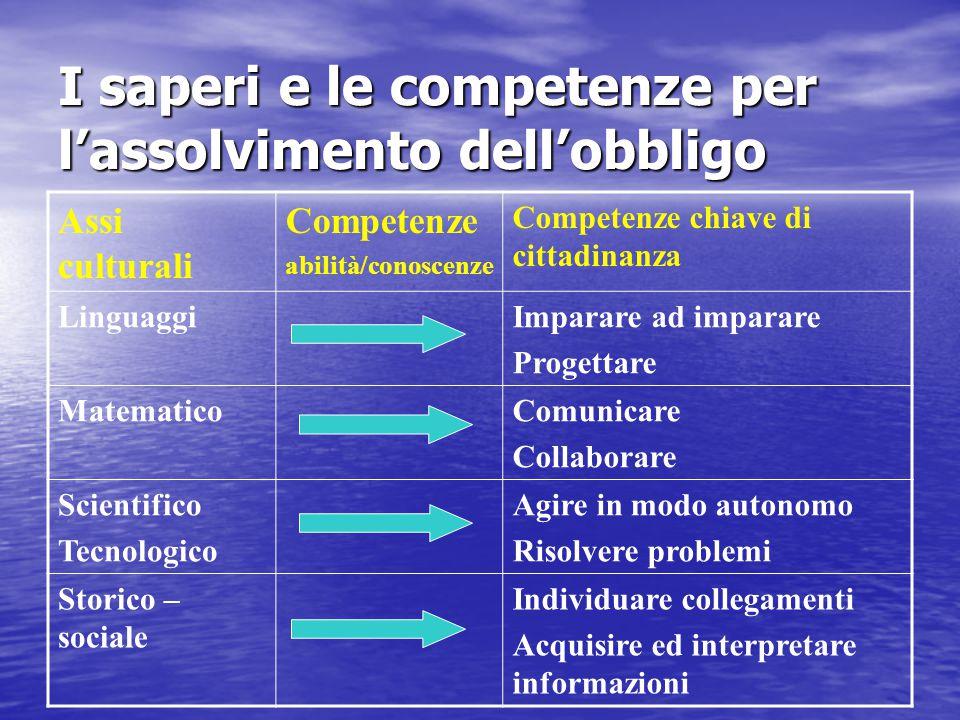 I saperi e le competenze per l'assolvimento dell'obbligo Assi culturali Competenze abilità/conoscenze Competenze chiave di cittadinanza LinguaggiImpar