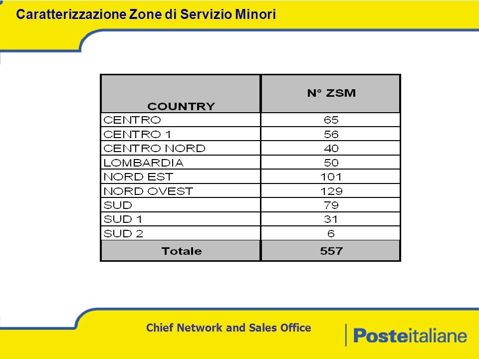 Chief Network and Sales Office Caratterizzazione Zone di Servizio Minori