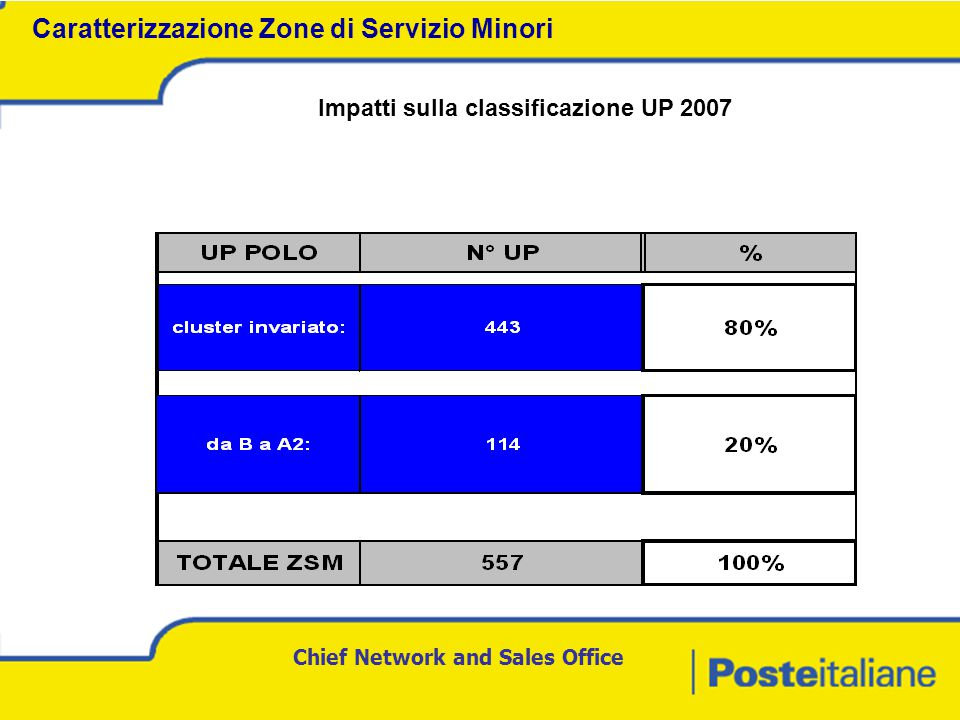 Chief Network and Sales Office Impatti sulla classificazione UP 2007 Caratterizzazione Zone di Servizio Minori