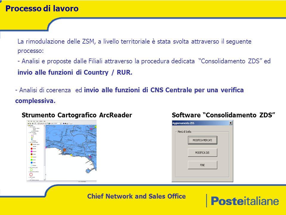 Chief Network and Sales Office Processo di lavoro - Analisi e proposte dalle Filiali attraverso la procedura dedicata Consolidamento ZDS ed invio alle funzioni di Country / RUR.