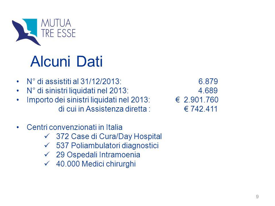 9 9 N° di assistiti al 31/12/2013: 6.879 N° di sinistri liquidati nel 2013: 4.689 Importo dei sinistri liquidati nel 2013: € 2.901.760 di cui in Assis