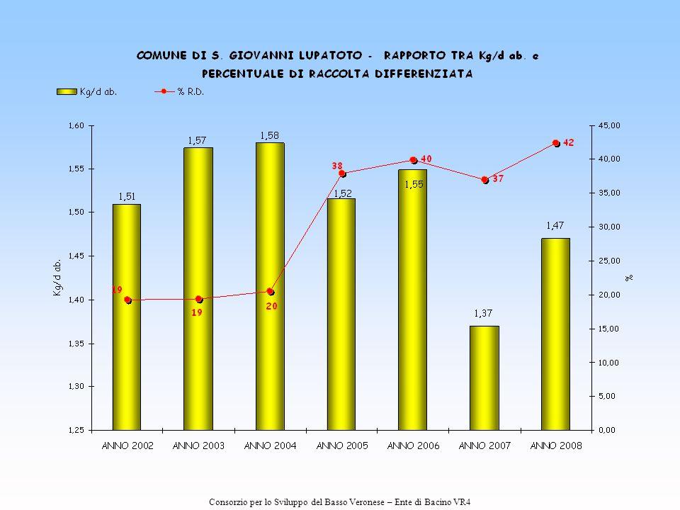 I dati ufficiali relativi alla raccolta differenziata anno 2007-2008 saranno quelli pubblicati dall'ARPAV.