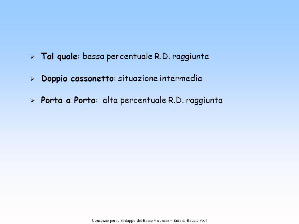 Consorzio per lo Sviluppo del Basso Veronese – Ente di Bacino VR4   Tal quale: bassa percentuale R.D. raggiunta   Doppio cassonetto: situazione in