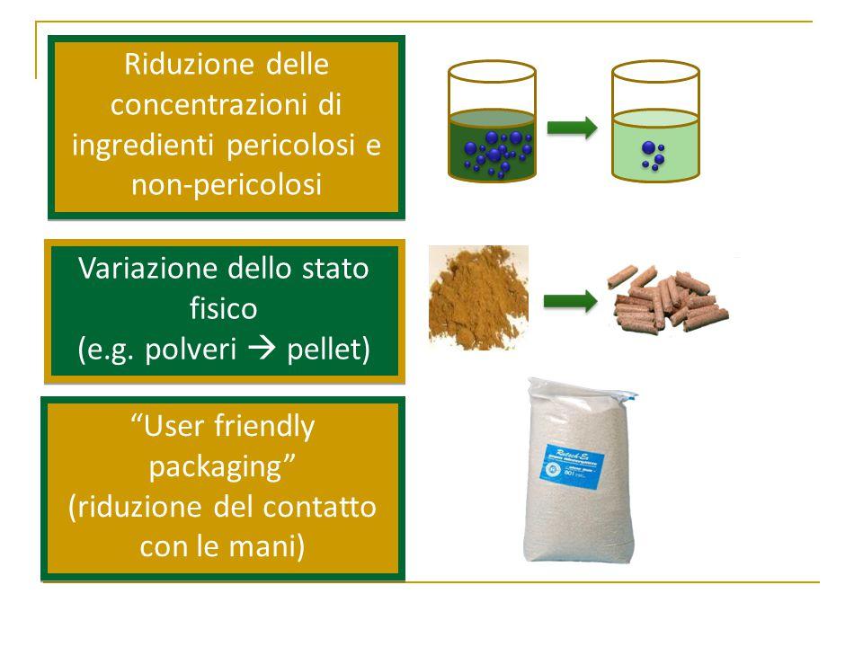 Riduzione delle concentrazioni di ingredienti pericolosi e non-pericolosi Variazione dello stato fisico (e.g.