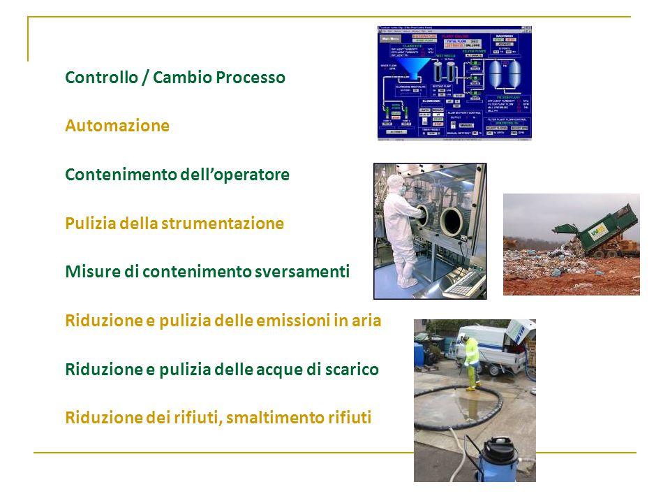 Controllo / Cambio Processo Automazione Contenimento dell'operatore Pulizia della strumentazione Misure di contenimento sversamenti Riduzione e pulizia delle emissioni in aria Riduzione e pulizia delle acque di scarico Riduzione dei rifiuti, smaltimento rifiuti