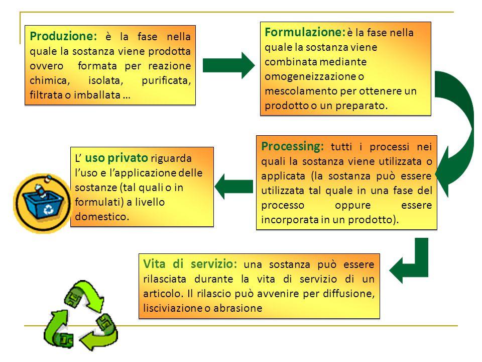 Formulazione: è la fase nella quale la sostanza viene combinata mediante omogeneizzazione o mescolamento per ottenere un prodotto o un preparato.