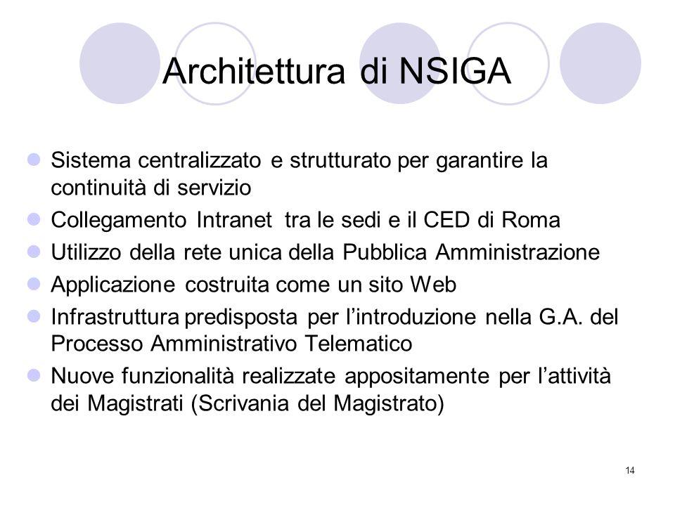 14 Architettura di NSIGA Sistema centralizzato e strutturato per garantire la continuità di servizio Collegamento Intranet tra le sedi e il CED di Roma Utilizzo della rete unica della Pubblica Amministrazione Applicazione costruita come un sito Web Infrastruttura predisposta per l'introduzione nella G.A.
