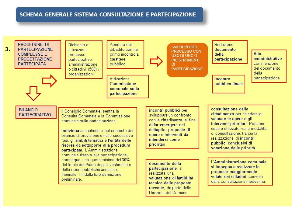 PROCEDURE DI PARTECIPAZIONE COMPLESSE E PROGETTAZIONE PARTECIPATA BILANCIO PARTECIPATIVO SCHEMA GENERALE SISTEMA CONSULTAZIONE E PARTECIPAZIONE 3. Ric