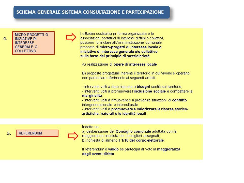 MICRO PROGETTI O INIZIATIVE DI INTERESSE GENERALE O COLLETTIVO 4. SCHEMA GENERALE SISTEMA CONSULTAZIONE E PARTECIPAZIONE I cittadini costituitisi in f