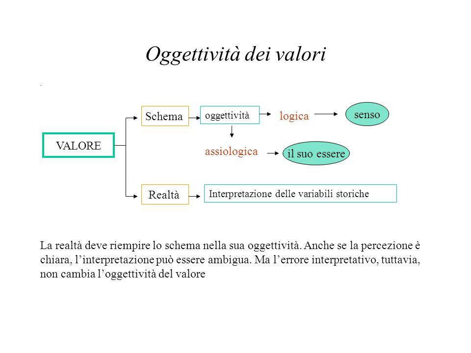 Oggettività dei valori. VALORE Schema Realtà Interpretazione delle variabili storiche oggettività logica assiologica senso il suo essere La realtà dev