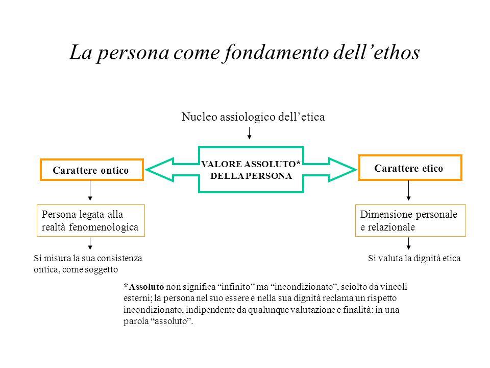 La persona come fondamento dell'ethos Nucleo assiologico dell'etica VALORE ASSOLUTO* DELLA PERSONA Carattere ontico Carattere etico Persona legata all