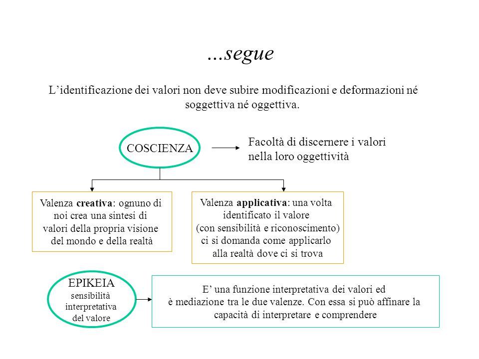 …segue L'identificazione dei valori non deve subire modificazioni e deformazioni né soggettiva né oggettiva. COSCIENZA Facoltà di discernere i valori