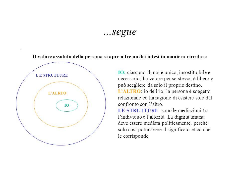 …segue Il valore assoluto della persona si apre a tre nuclei intesi in maniera circolare IO L'ALRTO L E STRUTTURE IO: ciascuno di noi è unico, insosti