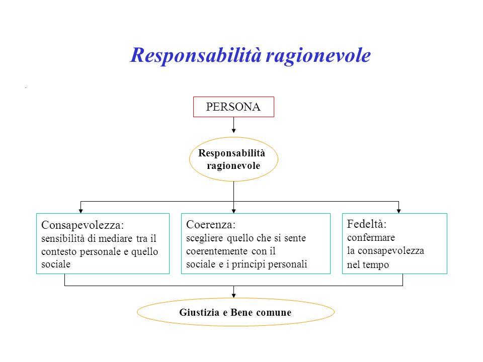 . Responsabilità ragionevole PERSONA Fedeltà: confermare la consapevolezza nel tempo Coerenza: scegliere quello che si sente coerentemente con il soci