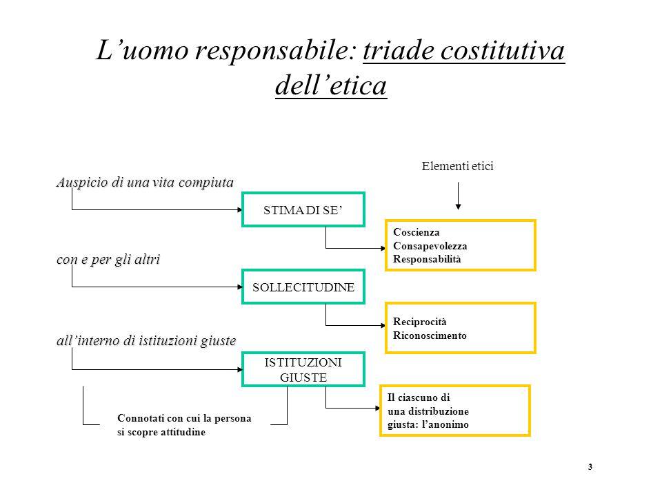 L'uomo responsabile: triade costitutiva dell'etica Auspicio di una vita compiuta con e per gli altri all'interno di istituzioni giuste STIMA DI SE' SO