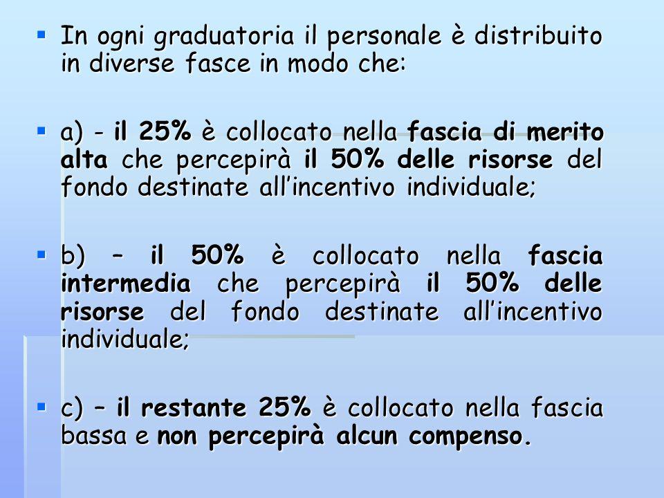  In ogni graduatoria il personale è distribuito in diverse fasce in modo che:  a) - il 25% è collocato nella fascia di merito alta che percepirà il