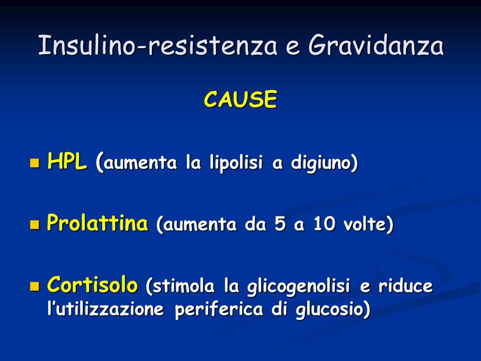 Insulino-resistenza e Gravidanza CAUSE HPL ( aumenta la lipolisi a digiuno) HPL ( aumenta la lipolisi a digiuno) Prolattina (aumenta da 5 a 10 volte)